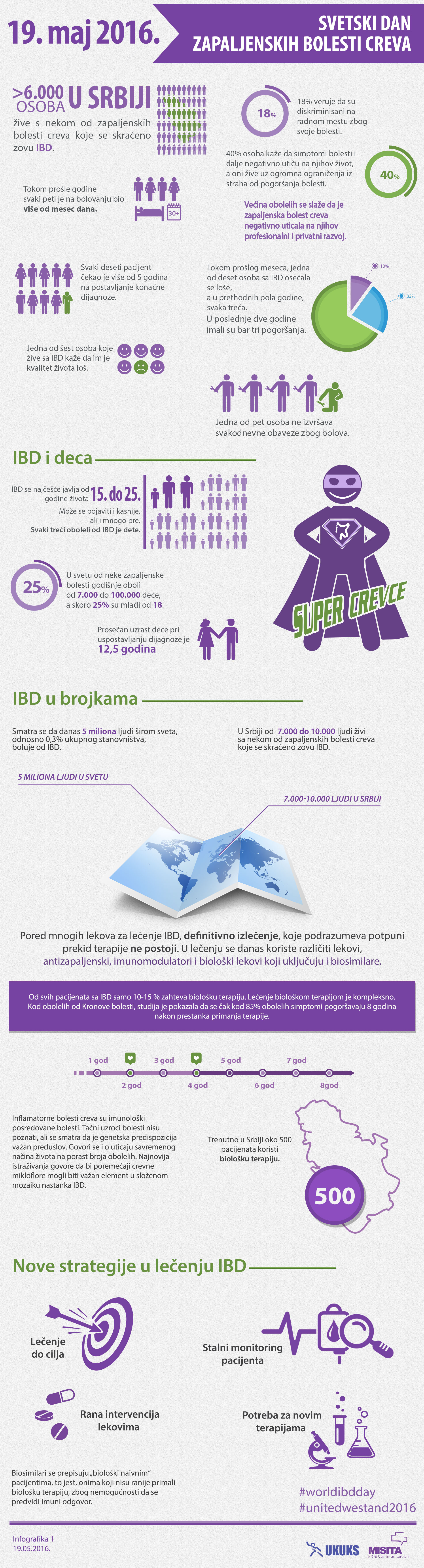 World IBD Day 2016 Infographic